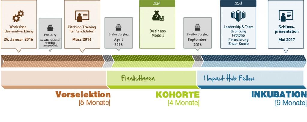 IHF_Energy Cleantech_Programmstruktur_de