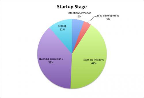 StartupStage Chart